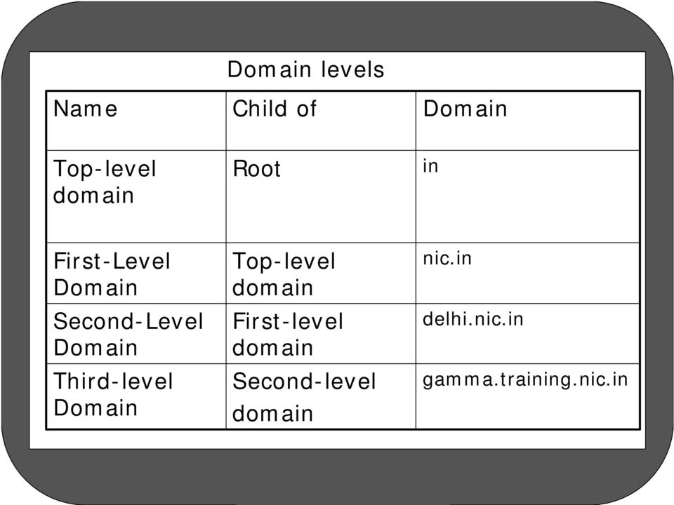 Third-level Domain Top-level domain First-level