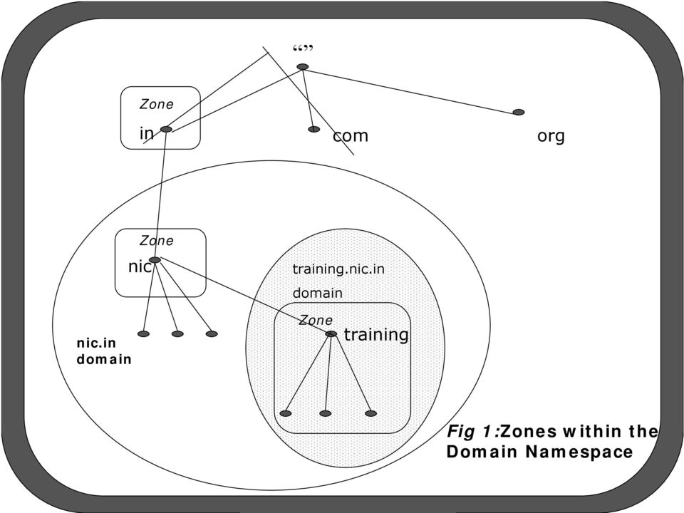 in domain Zone training Fig