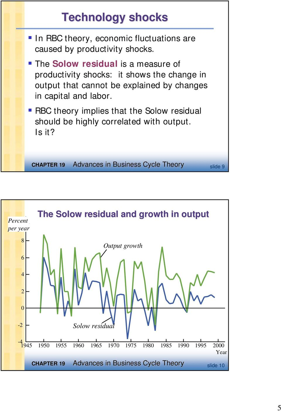 RBC theory implies that the Solow residual should be highly correlated with output. Is it?
