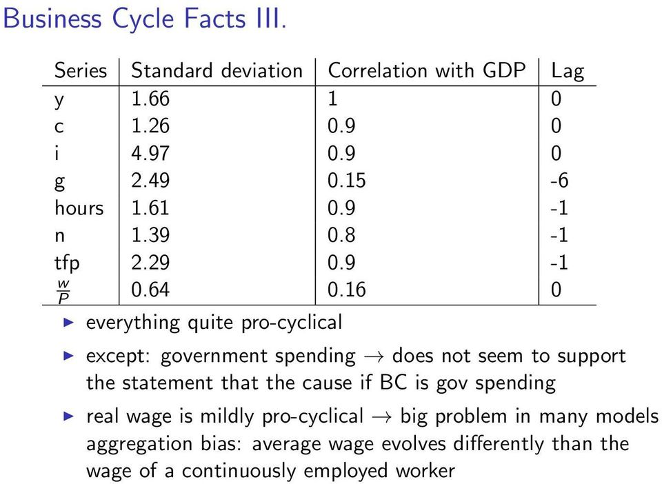16 0 everything quite pro-cyclical except: government spending does not seem to support the statement that the cause if