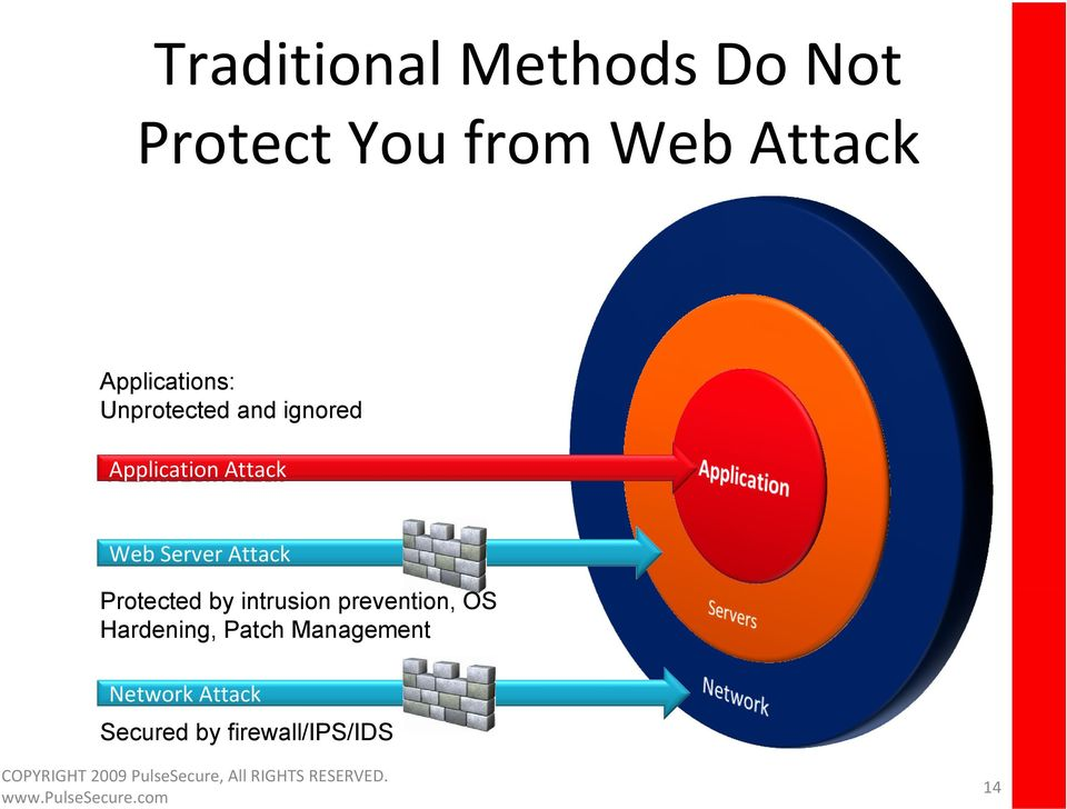 Server Attack Protected by intrusion prevention, OS