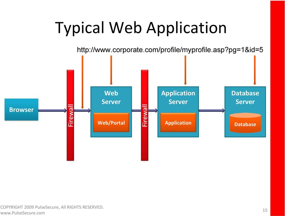 pg=1&id=5 Browser Web Server Application