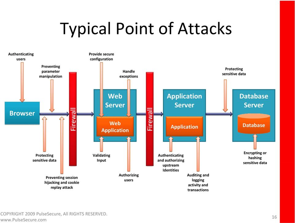 Database Protecting sensitive data Preventing session hijacking and cookie replay attack Validating Input Authorizing users