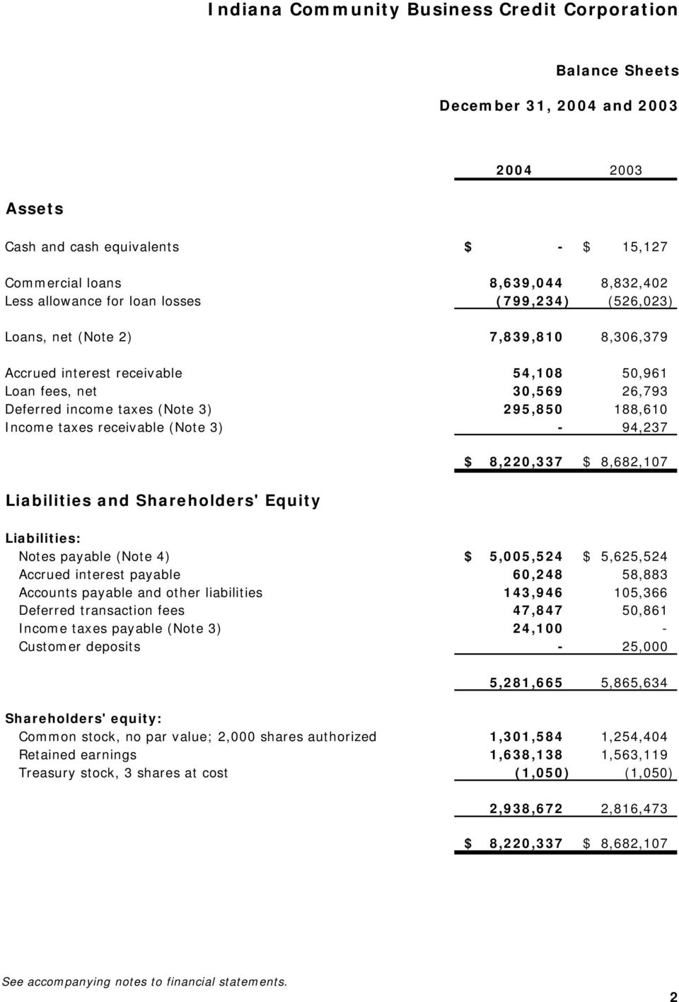8,682,107 Liabilities and Shareholders' Equity Liabilities: Notes payable (Note 4) $ 5,005,524 $ 5,625,524 Accrued interest payable 60,248 58,883 Accounts payable and other liabilities 143,946