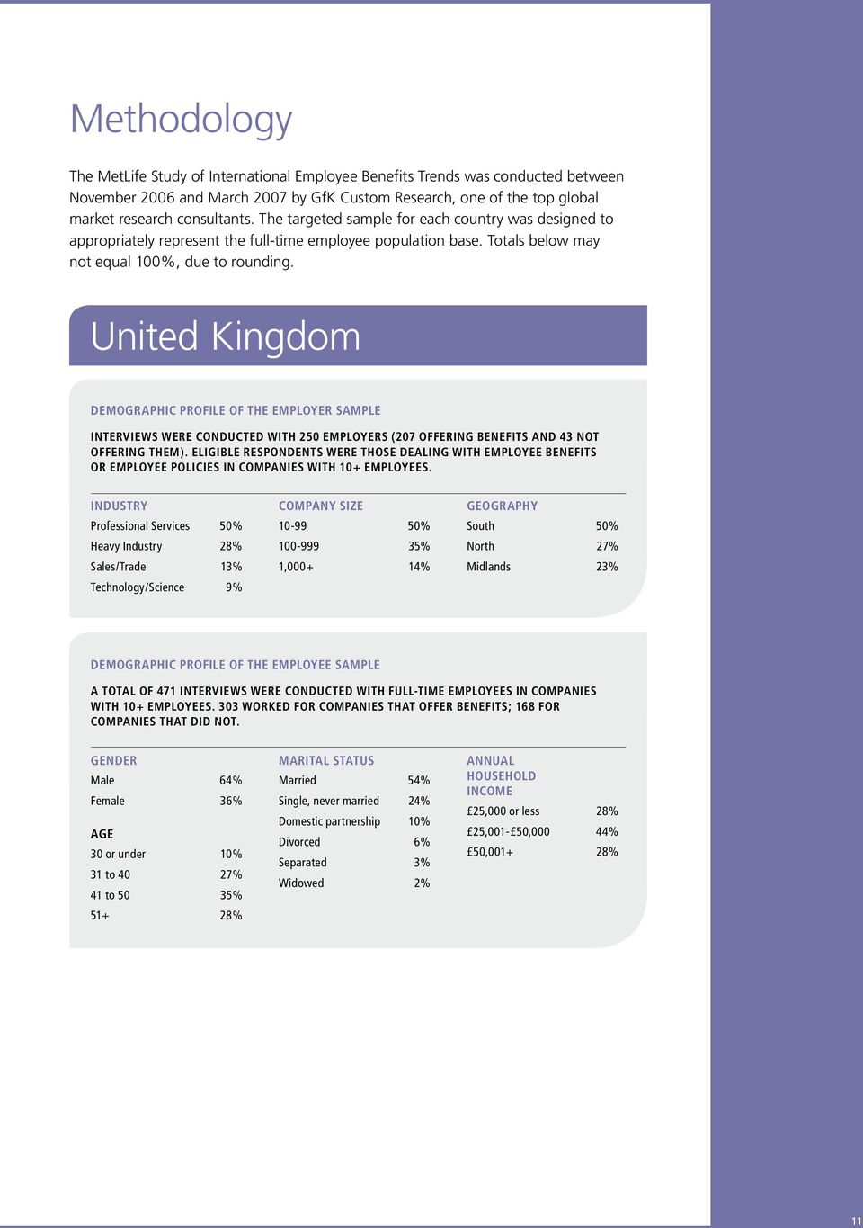 United Kingdom DEMOGRAPHIC PROFILE OF THE EMPLOYER SAMPLE Interviews were conducted with 250 employers (207 offering benefits and 43 not offering them).
