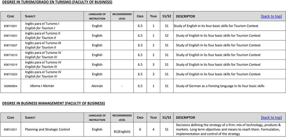for Tourism IV English 6.5 1 S1 Study of English in its four basic skills for Tourism Context English 6.5 1 S2 Study of English in its four basic skills for Tourism Context English 6.
