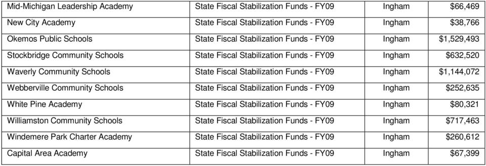 Ingham $1,144,072 Webberville Community Schools State Fiscal Stabilization Funds - FY09 Ingham $252,635 White Pine Academy State Fiscal Stabilization Funds - FY09 Ingham $80,321 Williamston Community