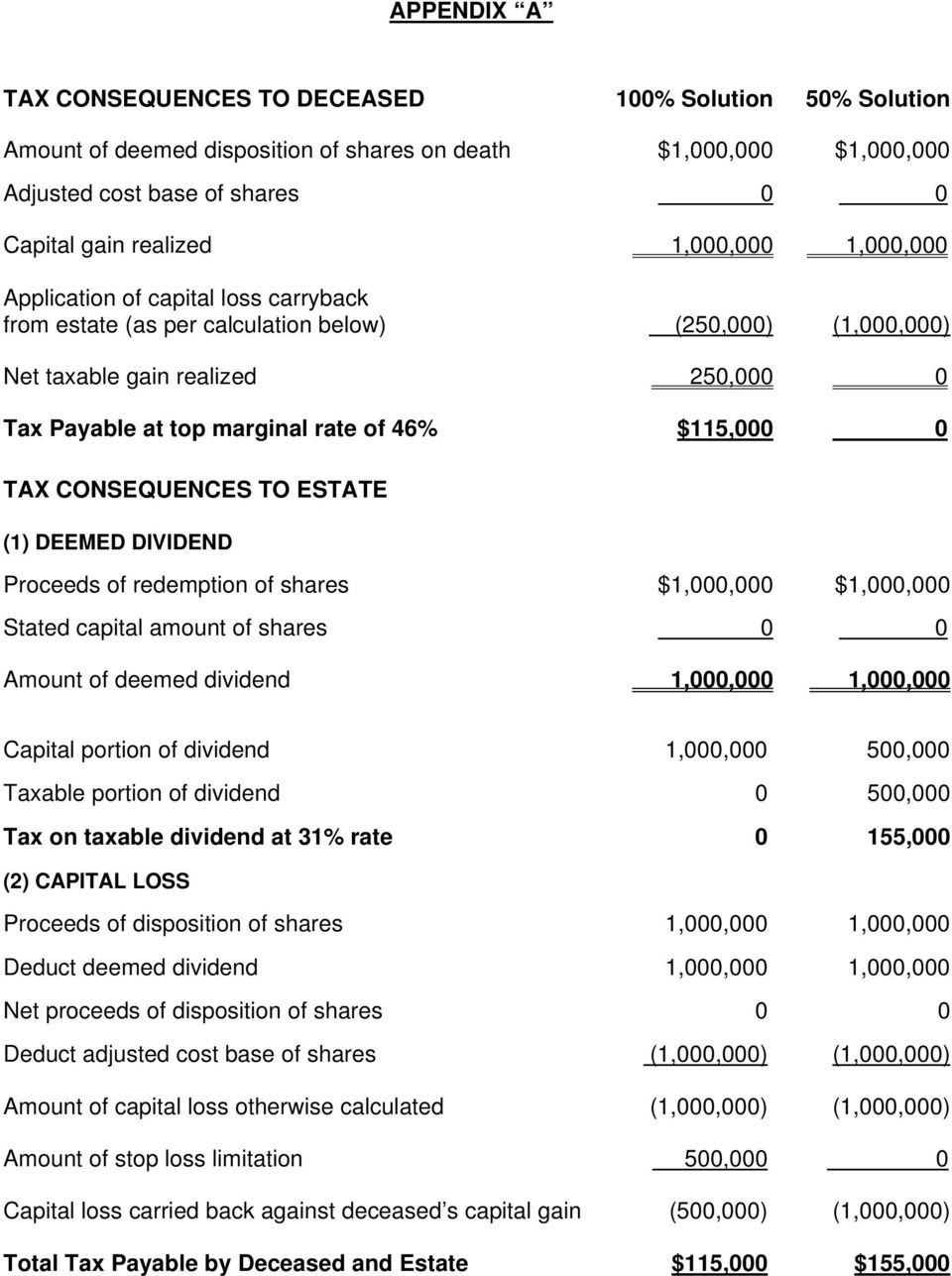 $115,000 0 TAX CONSEQUENCES TO ESTATE (1) DEEMED DIVIDEND Proceeds of redemption of shares $1,000,000 $1,000,000 Stated capital amount of shares 0 0 Amount of deemed dividend 1,000,000 1,000,000