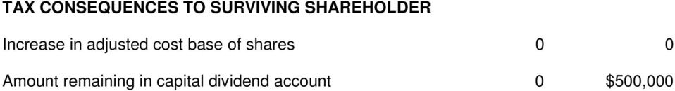 cost base of shares 0 0 Amount
