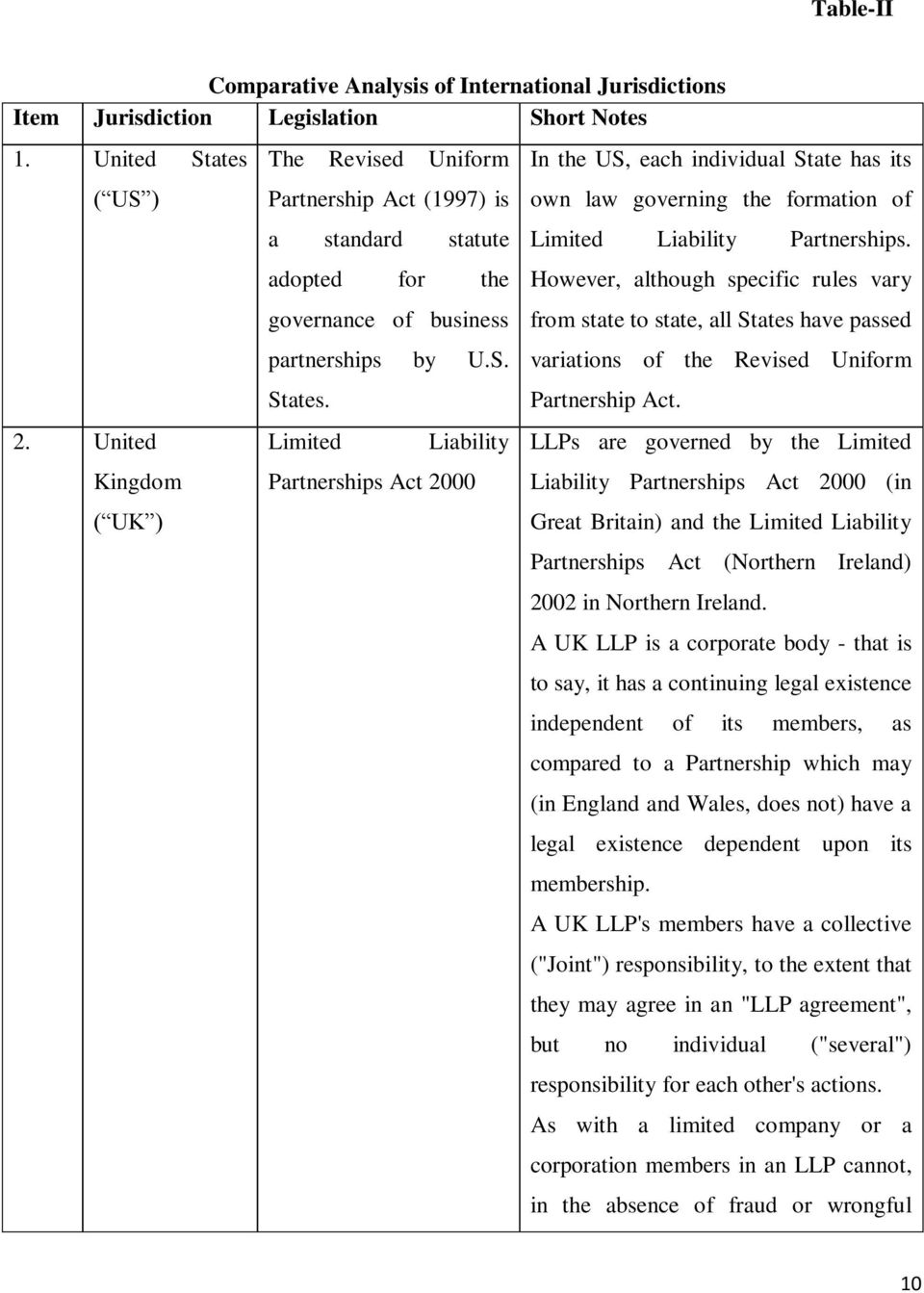 Limited Liability Partnerships Act 2000 In the US, each individual State has its own law governing the formation of Limited Liability Partnerships.