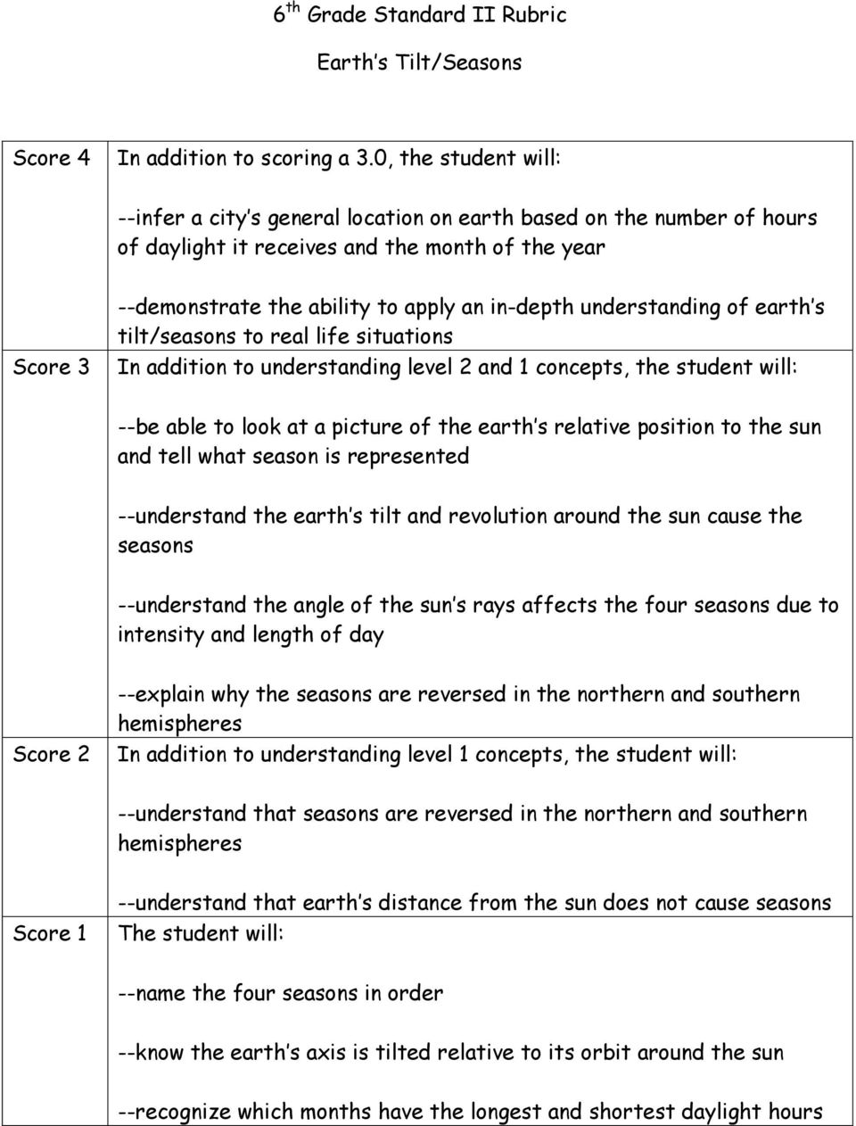 --understand the earth s tilt and revolution around the sun cause the seasons --understand the angle of the sun s rays affects the four seasons due to intensity and length of day Score 2 --explain
