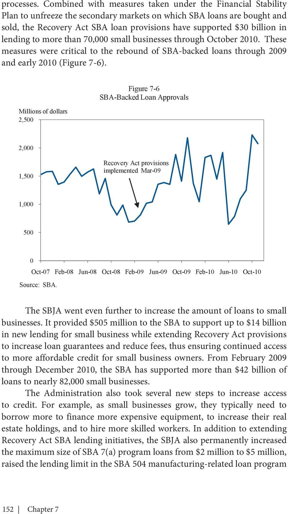 billion in lending to more than 70,000 small businesses through October 2010. These measures were critical to the rebound of SBA-backed loans through 2009 and early 2010 (Figure 7-6).
