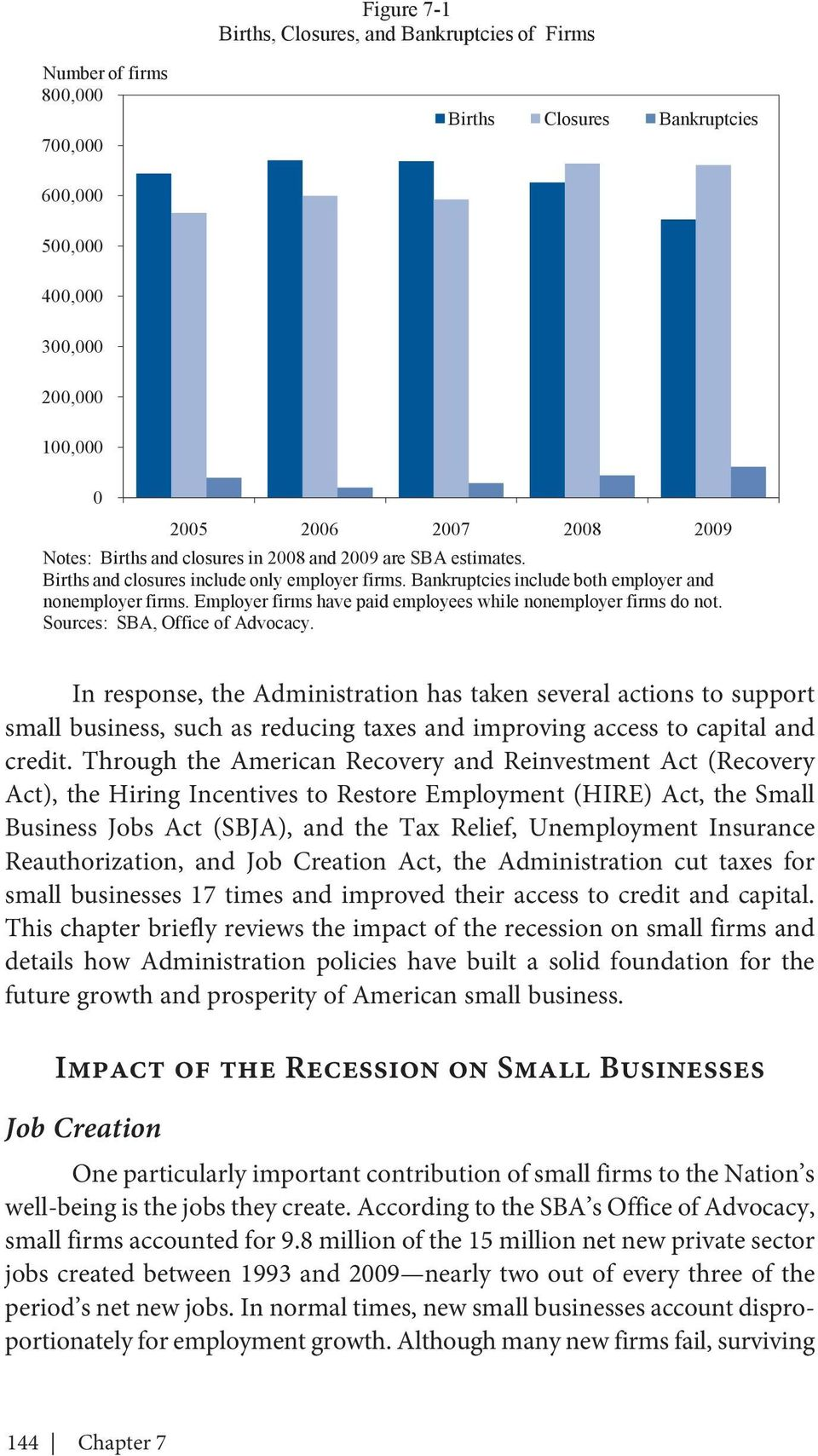 Employer firms have paid employees while nonemployer firms do not. Sources: SBA, Office of Advocacy.