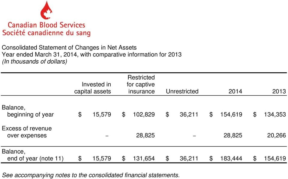 36,211 $ 154,619 $ 134,353 Excess of revenue over expenses 28,825 28,825 20,266 Balance, end of year (note 11)