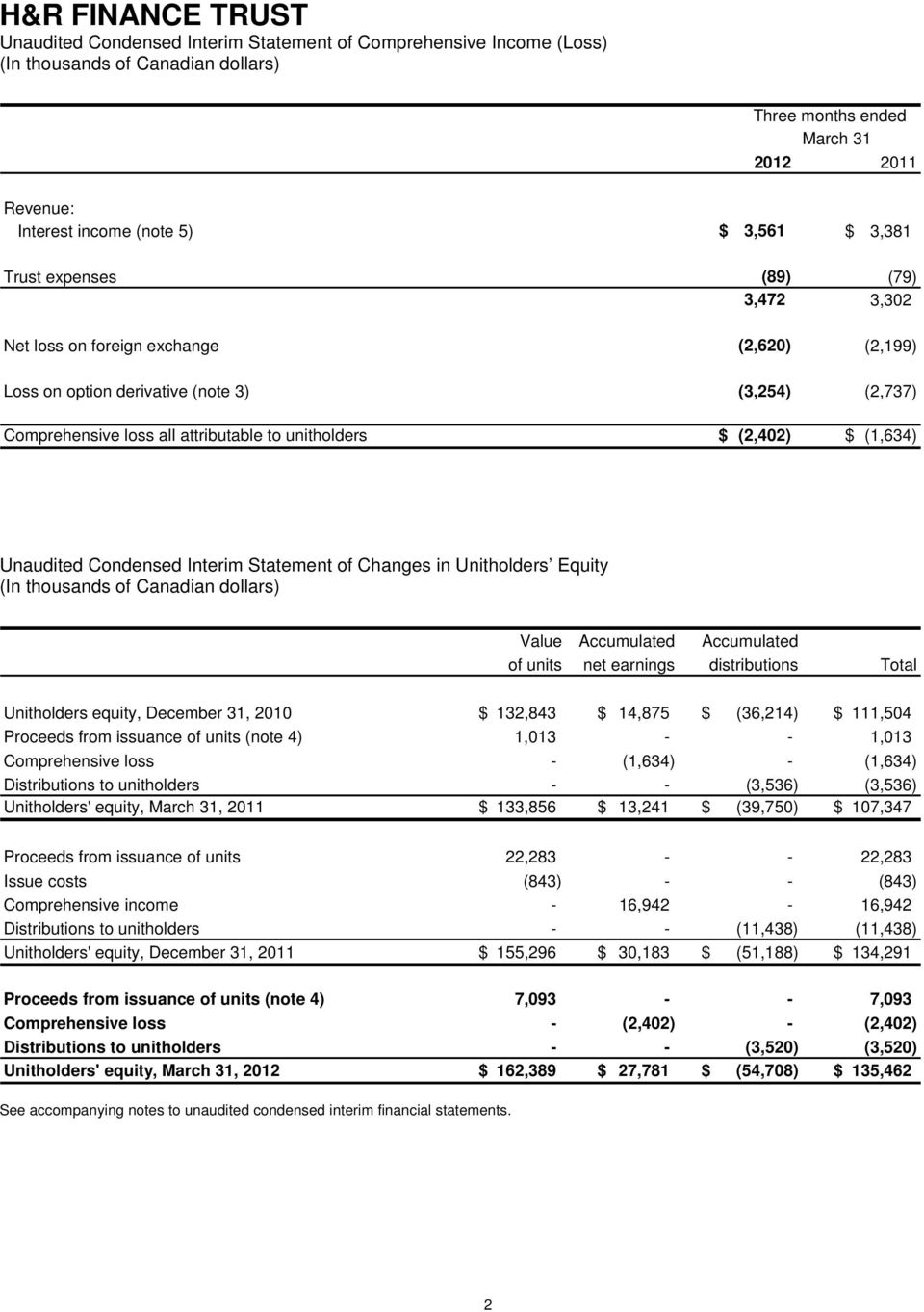 (2,402) $ (1,634) Unaudited Condensed Interim Statement of Changes in Unitholders Equity (In thousands of Canadian dollars) Value Accumulated Accumulated of units net earnings distributions Total