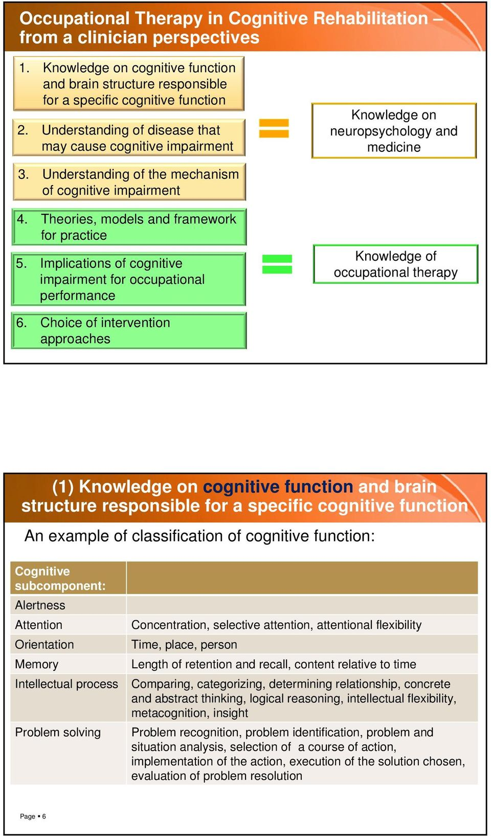 Theories, models and framework for practice 5. Implications of cognitive impairment for occupational performance Knowledge of occupational therapy 6.