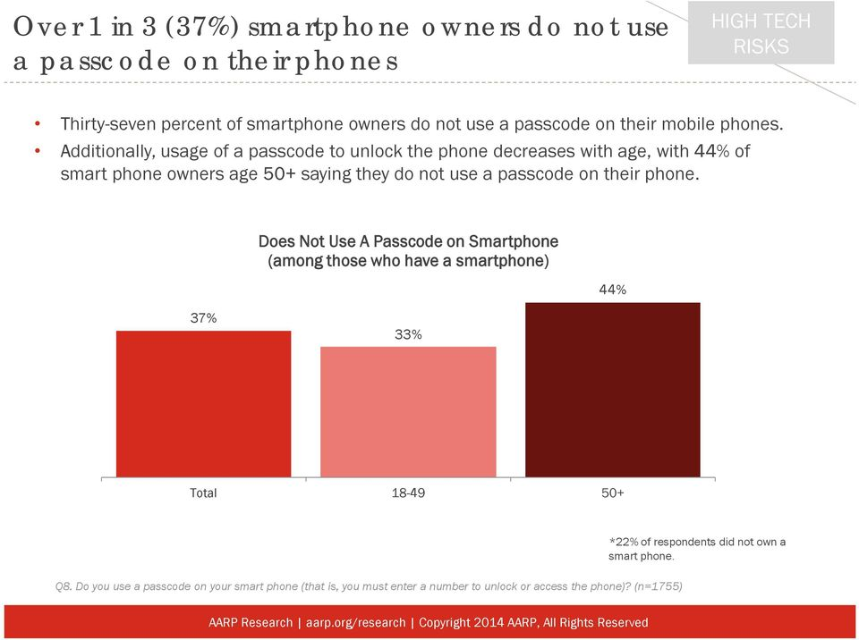 Additionally, usage of a passcode to unlock the phone decreases with age, with 44% of smart phone owners age 50+ saying they do not use a passcode on