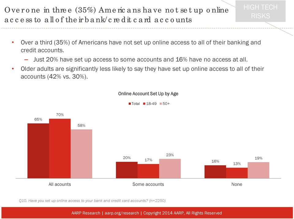 Older adults are significantly less likely to say they have set up online access to all of their accounts (42% vs. 30%).