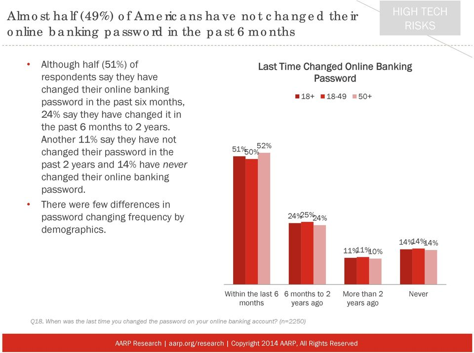 Another 11% say they have not changed their password in the past 2 years and 14% have never changed their online banking password.