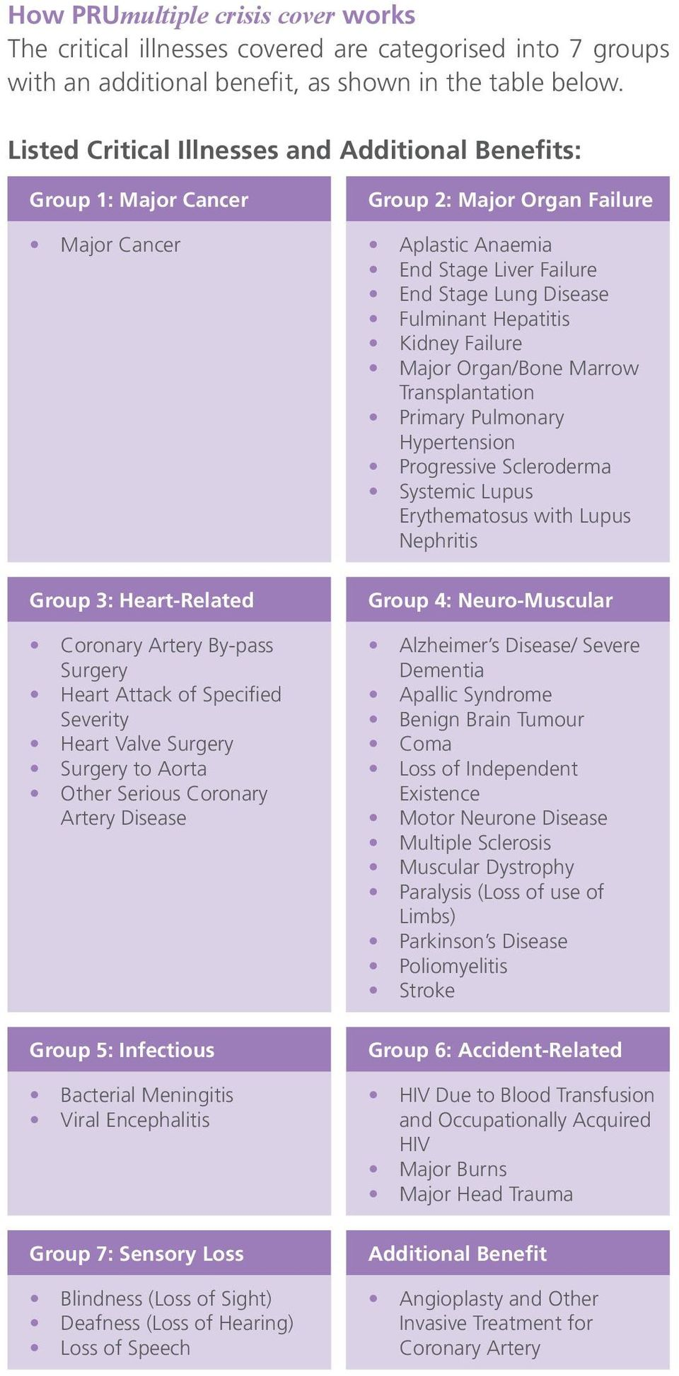 Surgery to Aorta Other Serious Coronary Artery Disease Group 5: Infectious Bacterial Meningitis Viral Encephalitis Group 7: Sensory Loss Blindness (Loss of Sight) Deafness (Loss of Hearing) Loss of