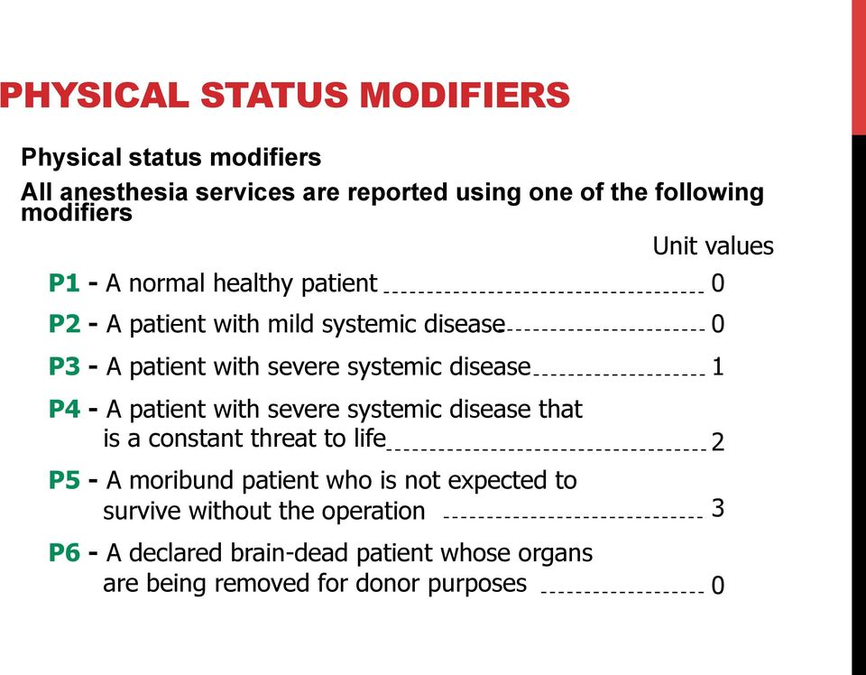 disease P4 - A patient with severe systemic disease that is a constant threat to life P5 - A moribund patient who is not