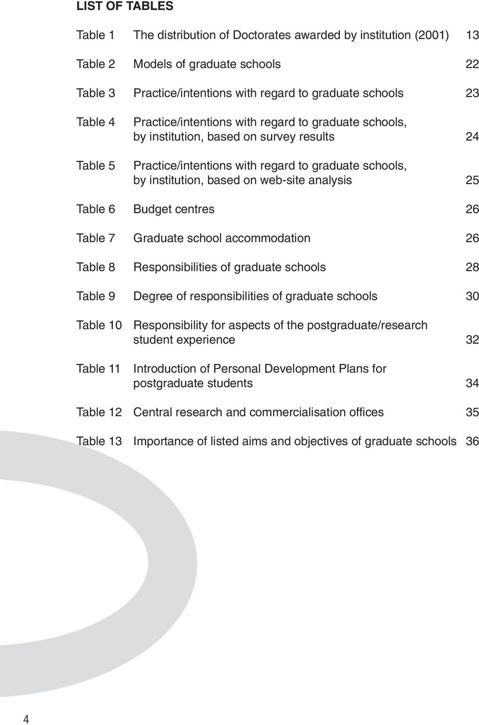 25 Table 6 Budget centres 26 Table 7 Graduate school accommodation 26 Table 8 Responsibilities of graduate schools 28 Table 9 Degree of responsibilities of graduate schools 30 Table 10 Table 11