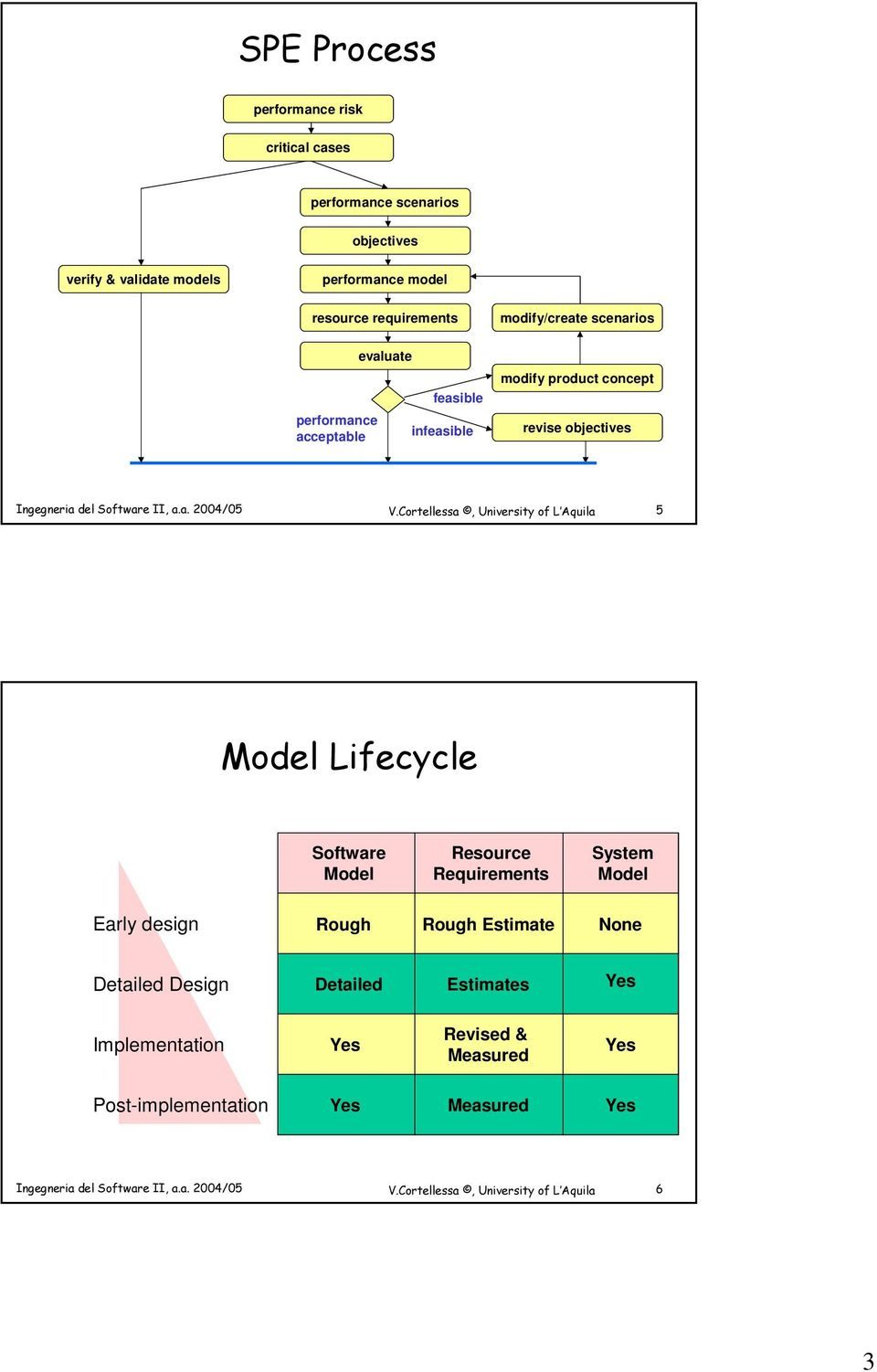 revise objectives 5 Model Lifecycle Software Model Resource Requirements System Model Early design Rough Rough Estimate