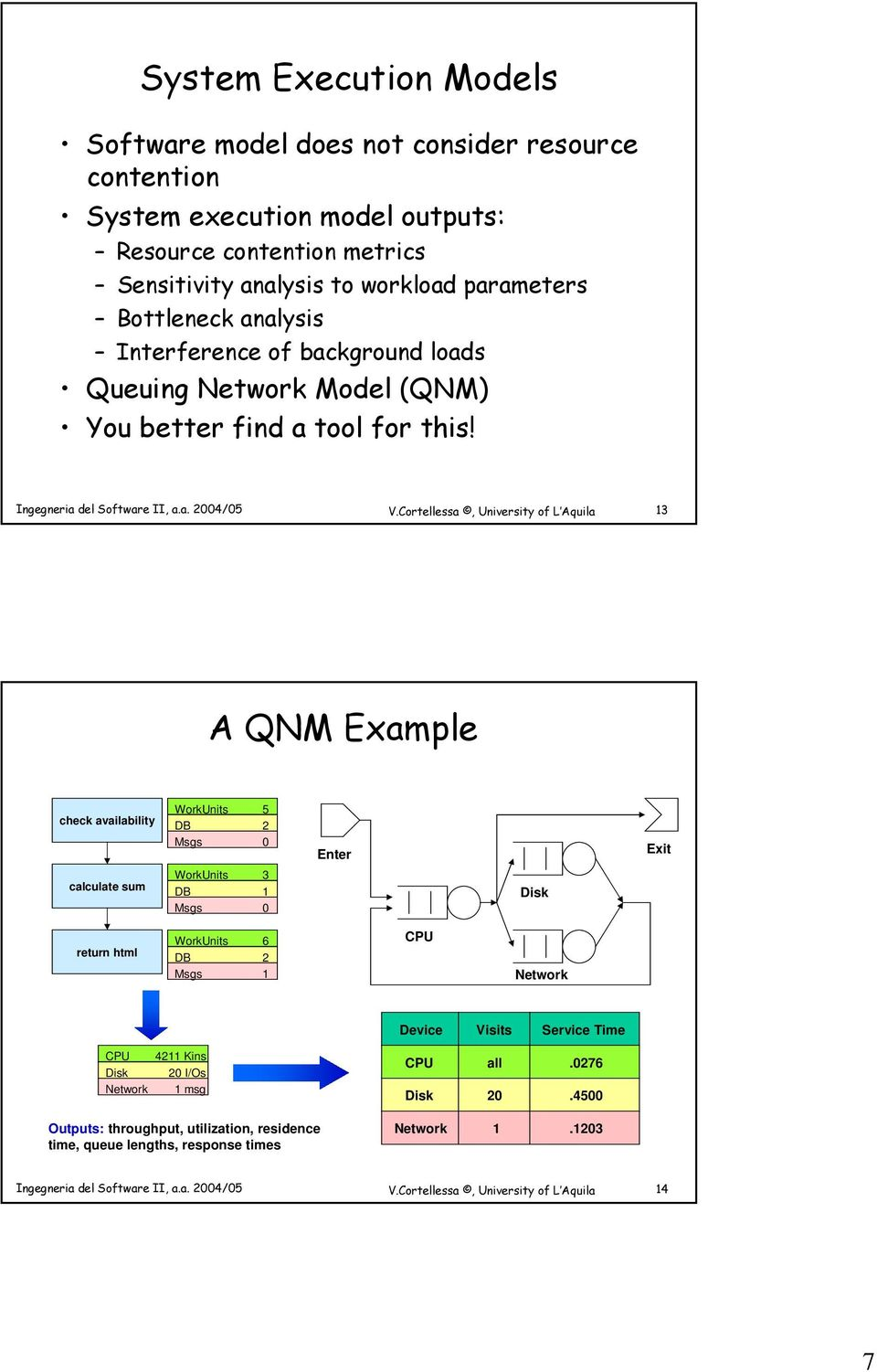13 A QNM Example check availability WorkUnits DB Msgs 5 2 0 Enter Exit calculate sum WorkUnits DB Msgs 3 1 0 Disk return html WorkUnits DB Msgs 6 2 1 CPU Network