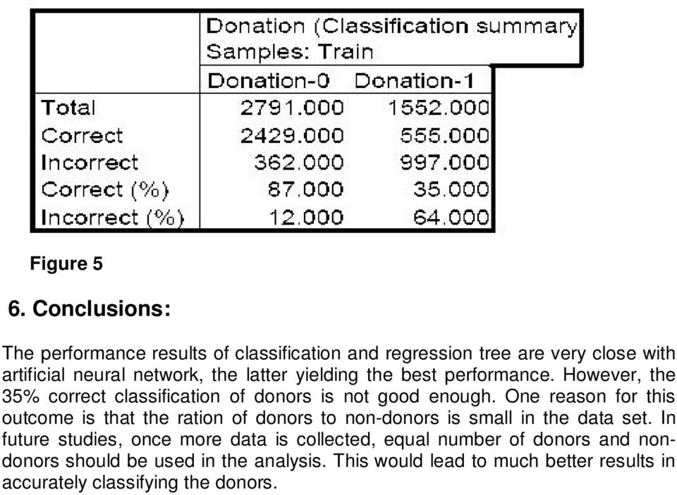yielding the best performance. However, the 35% correct classification of donors is not good enough.