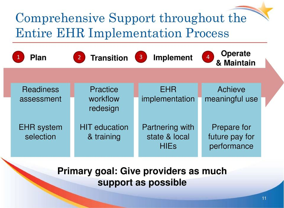 Achieve meaningful use EHR system selection HIT education & training Partnering with state & local
