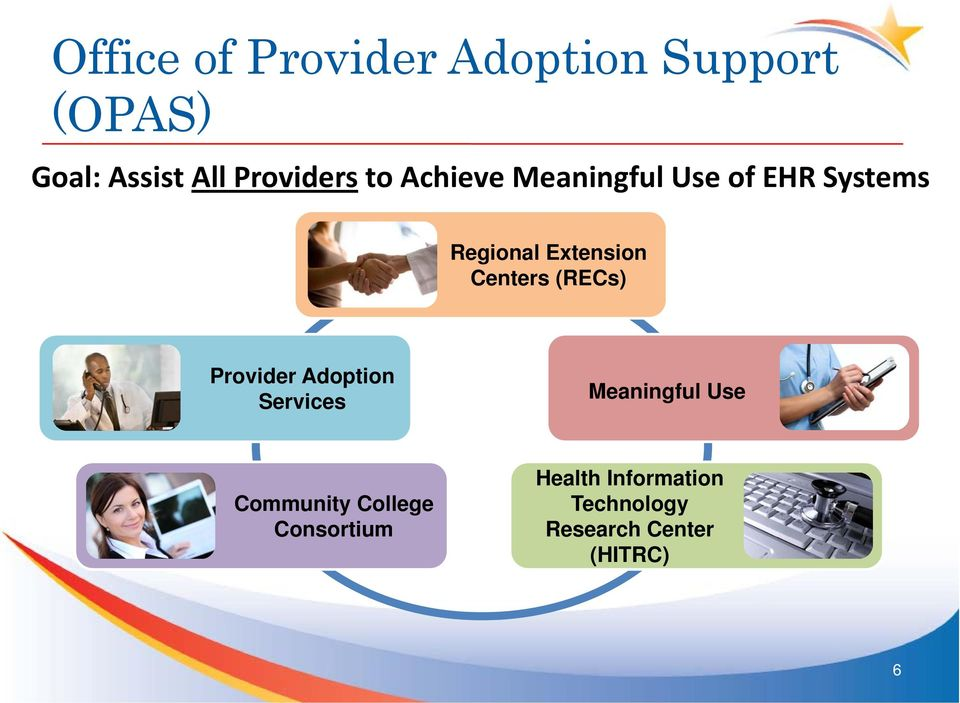 Provider Provider Adoption Adoption Services Services Meaningful Use