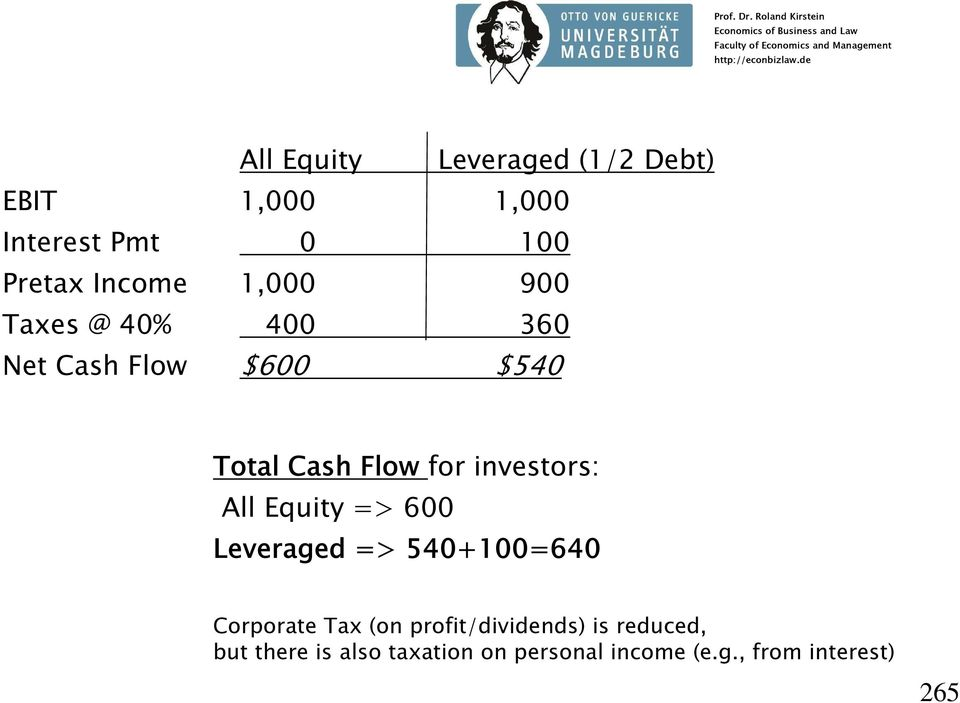investors: All Equity => 600 Leveraged => 540+100=640 Corporate Tax (on