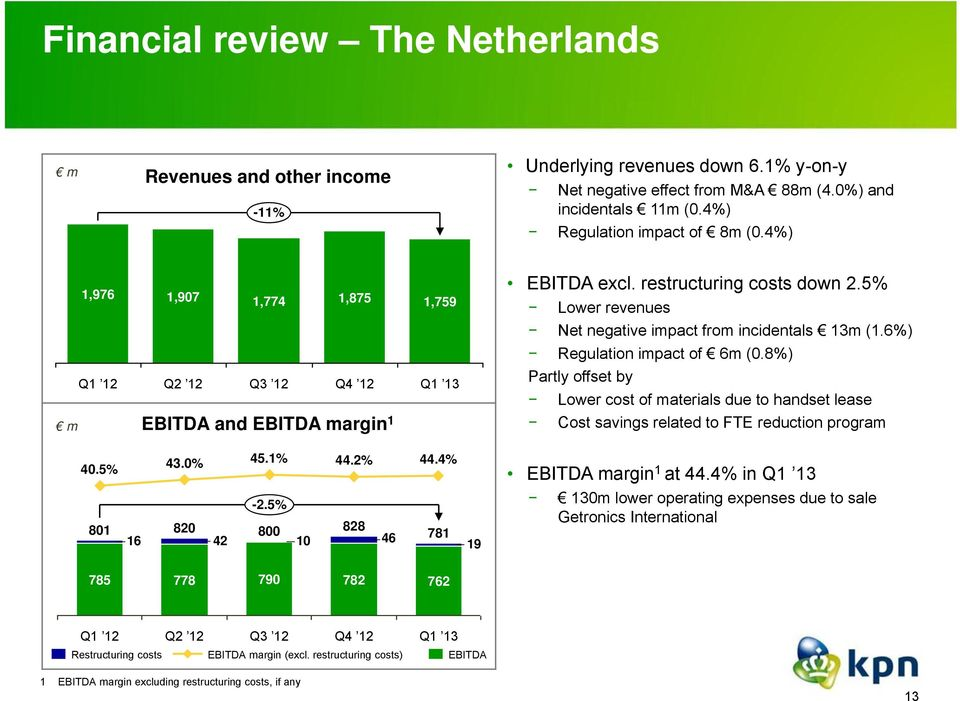 8%) Q2 12 Q3 12 Q4 12 Partly offset by Lower cost of materials due to handset lease m EBITDA and EBITDA margin 1 Cost savings related to FTE reduction program 40.5% 43.0% 45.1% 44.2% 44.