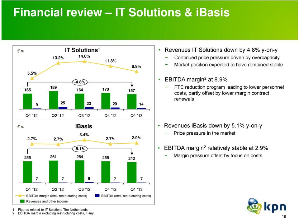 9% FTE reduction program leading to lower personnel costs, partly offset by lower margin contract renewals Q2 12 Q3 12 Q4 12 m 2.7% 2.7% ibasis 3.4% 2.7% 2.9% Revenues ibasis down by 5.