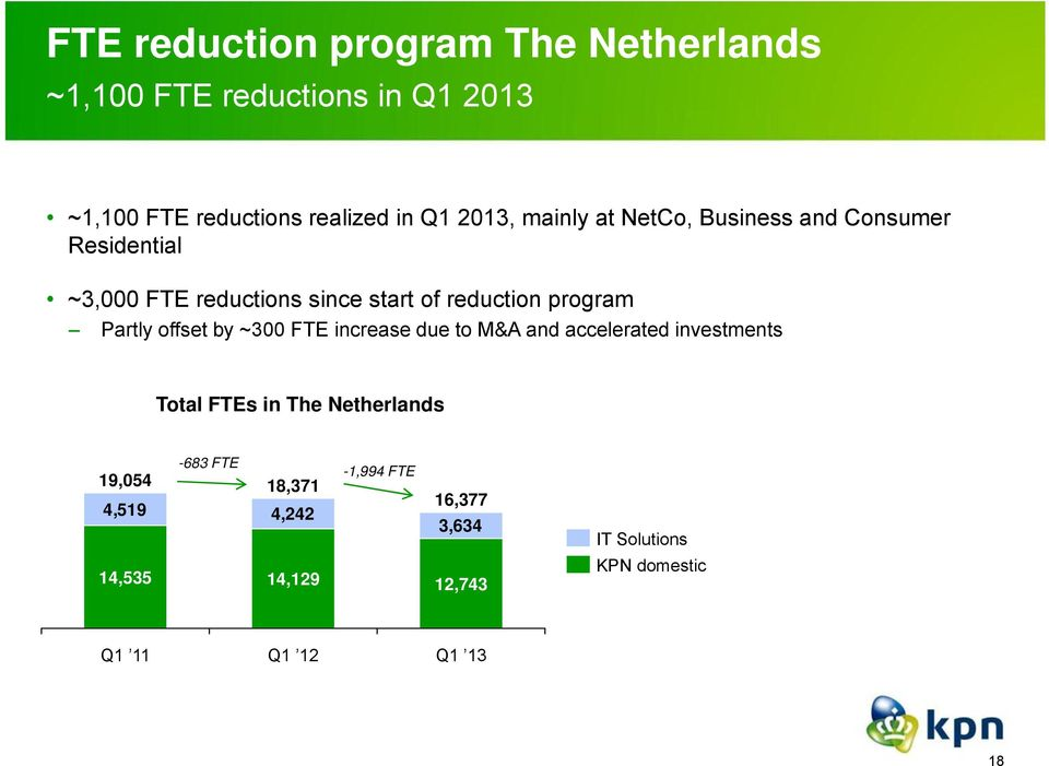 program Partly offset by ~300 FTE increase due to M&A and accelerated investments Total FTEs in The
