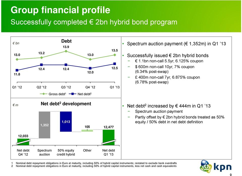 78% post-swap) Q2 12 Q3 12 Q4 12 Gross debt 1 Net debt 2 m Net debt 2 development Net debt 2 increased by 444m in Spectrum auction payment 1,352 1,013 105 12,477 Partly offset by 2bn hybrid bonds