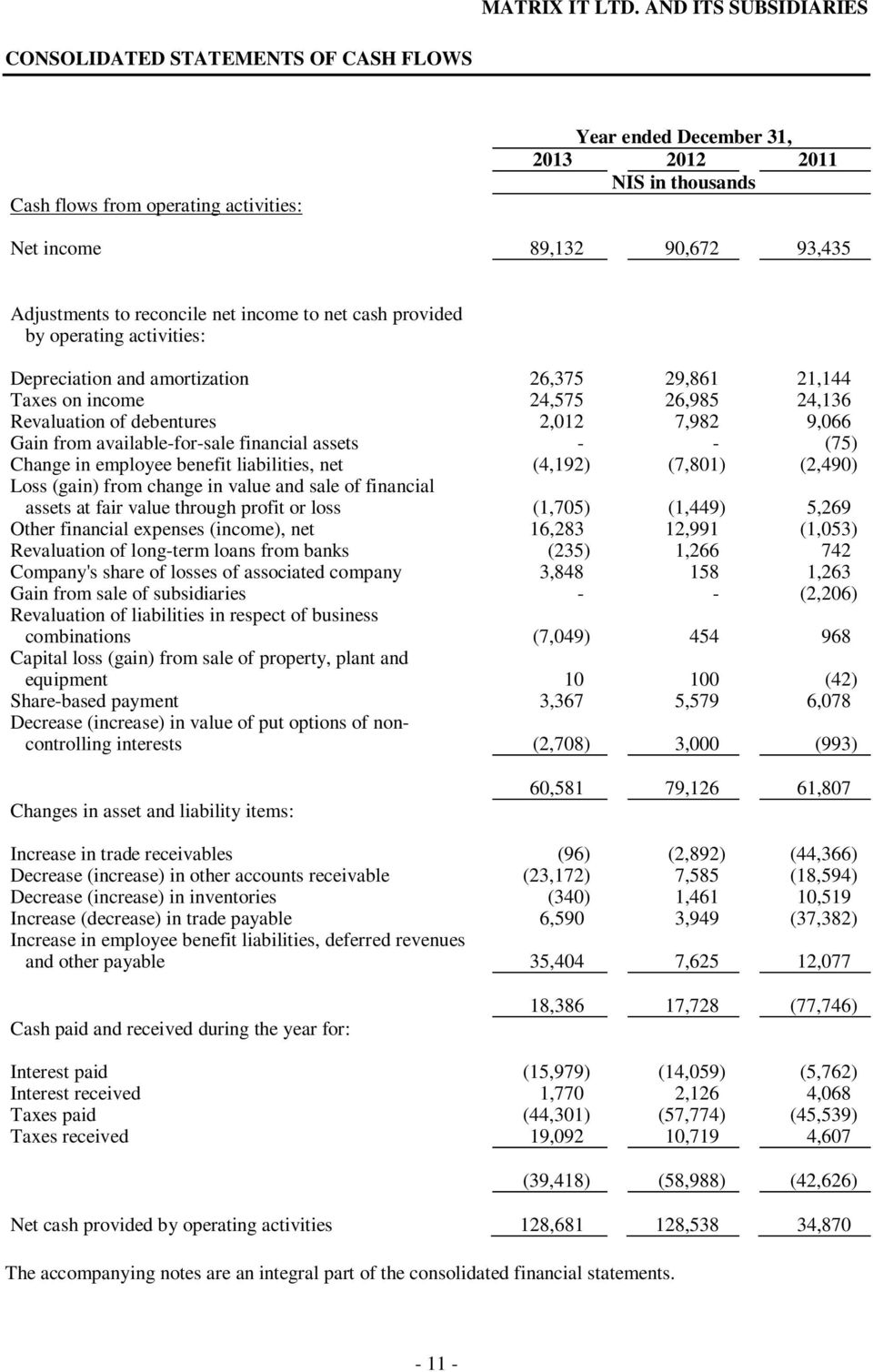 financial assets - - (75) Change in employee benefit liabilities, net (4,192) (7,801) (2,490) Loss (gain) from change in value and sale of financial assets at fair value through profit or loss