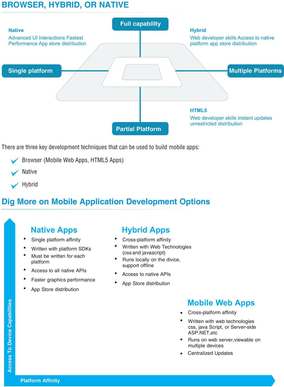 apps: Browser (Mobile Web Apps, HTML5 Apps) Native Hybrid Dig More on Mobile Application Development Options Native Apps Single platform affinity Written with platform SDKs Must be written for each