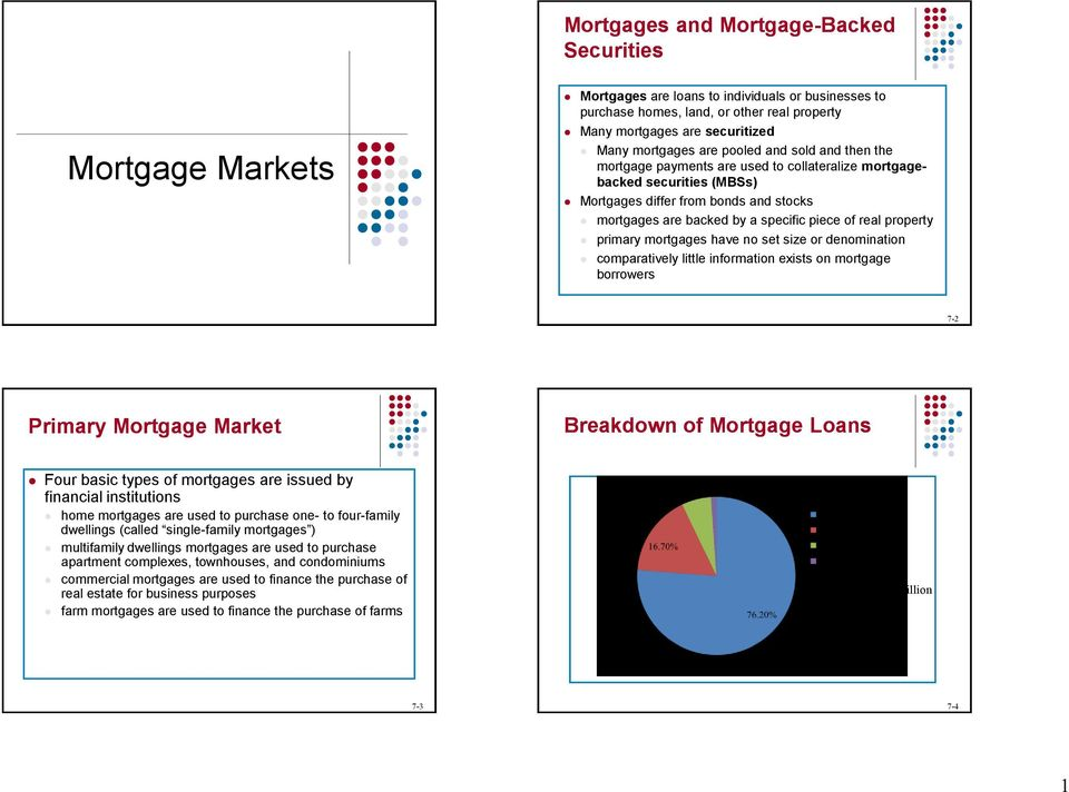 of real property primary mortgages have no set size or denomination comparatively little information exists on mortgage borrowers 7-2 Primary Mortgage Market Breakdown of Mortgage Loans Four basic