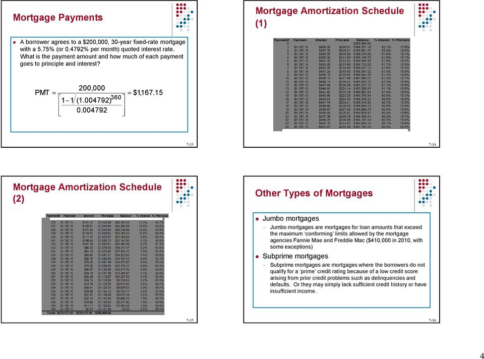 004792 7-13 7-14 Mortgage Amortization Schedule (2) Other Types of Mortgages Jumbo mortgages Jumbo mortgages are mortgages for loan amounts that exceed the maximum conforming limits allowed by the