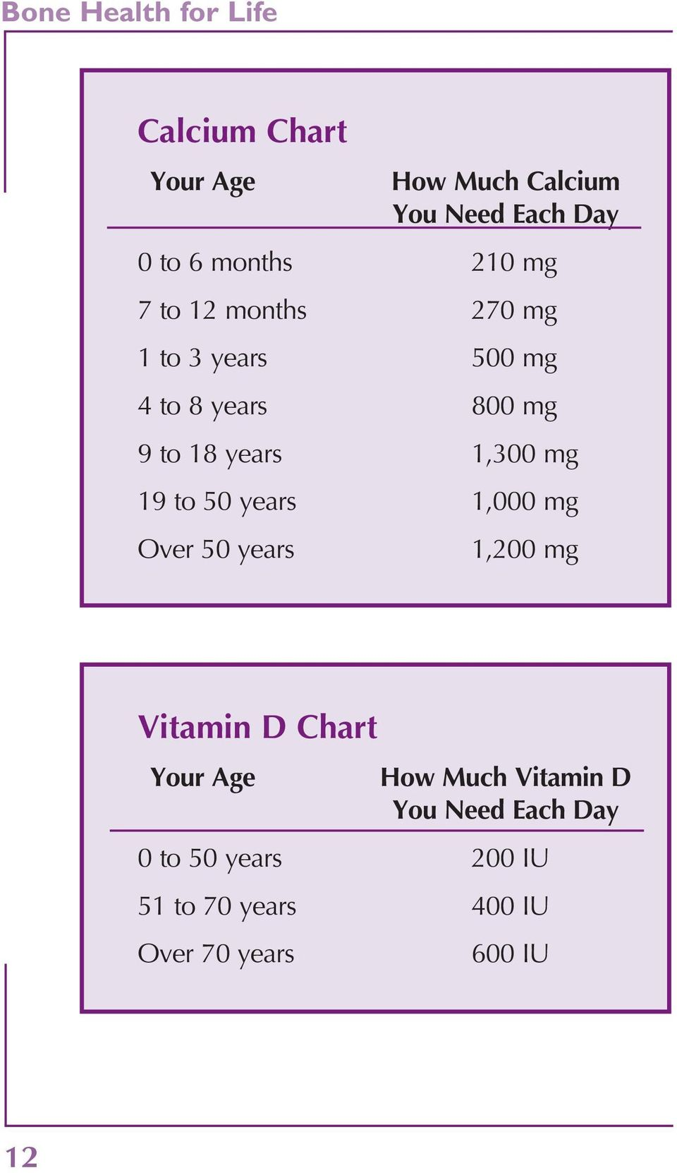 1,300 mg 19 to 50 years 1,000 mg Over 50 years 1,200 mg Vitamin D Chart Your Age How Much