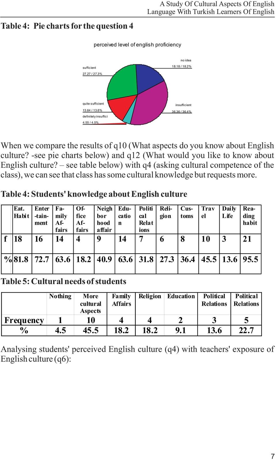 -see pie charts below) and q1 (What would you like to know about English culture?