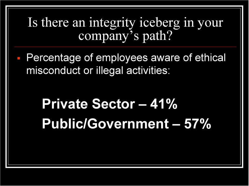Percentage of employees aware of ethical
