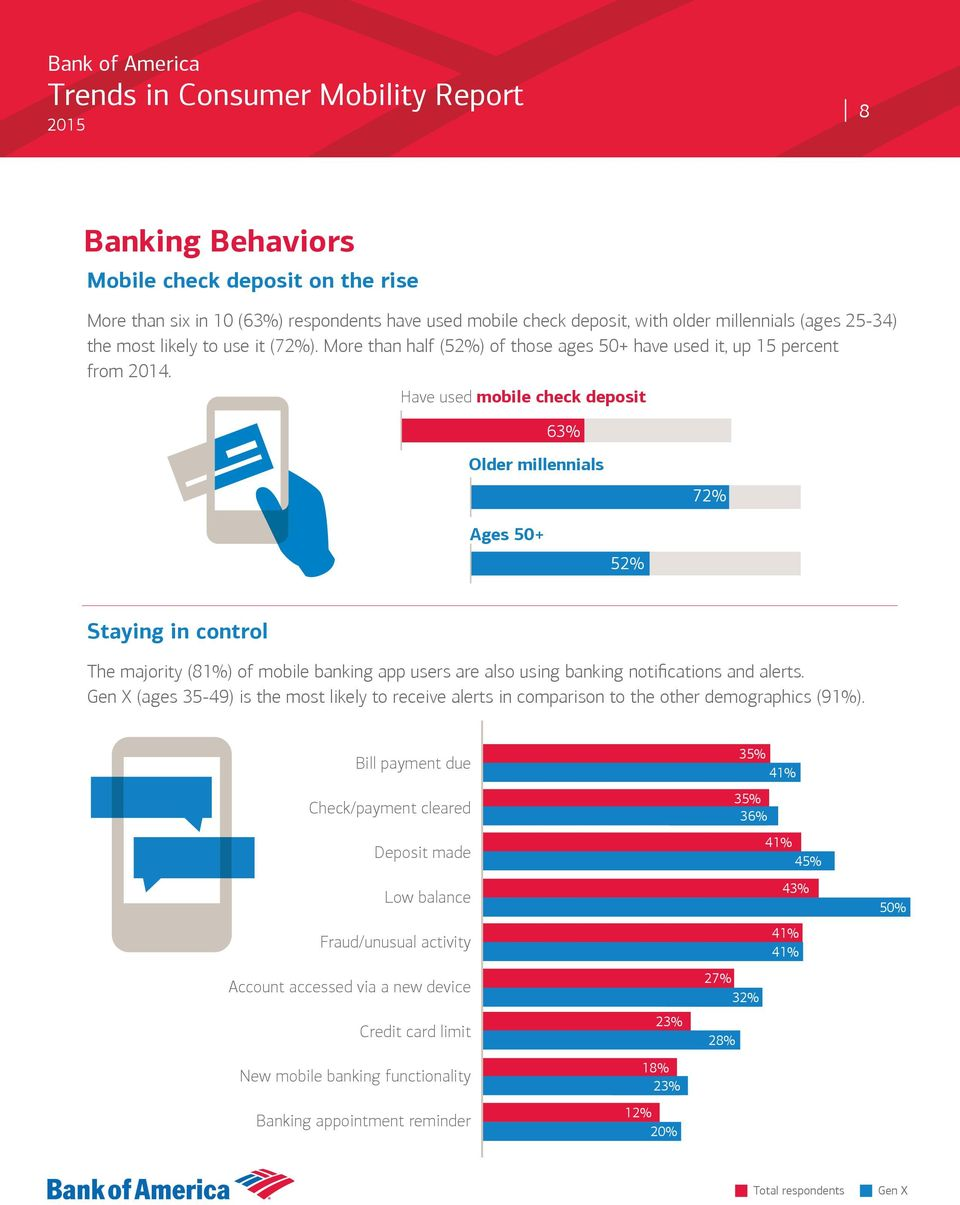 Have used mobile check deposit 63% Older millennials 72% Ages 50+ 52% Staying in control The majority (81%) of mobile banking app users are also using banking notifications and alerts.