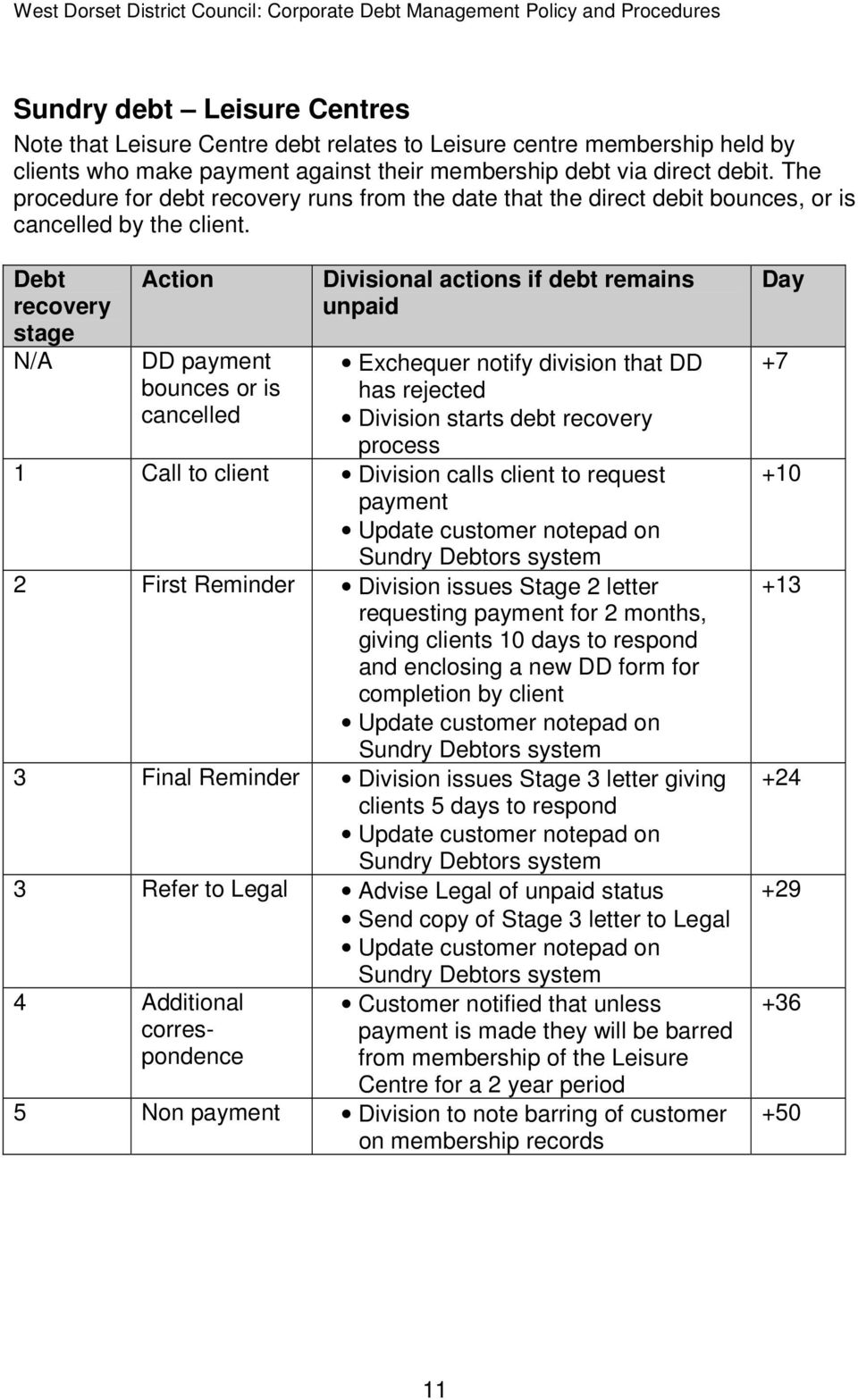 Debt recovery stage N/A Action DD payment bounces or is cancelled Divisional actions if debt remains unpaid Exchequer notify division that DD has rejected Division starts debt recovery process 1 Call