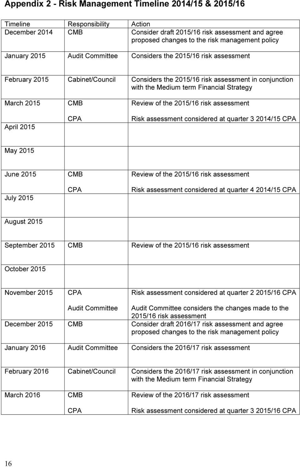 March 2015 April 2015 CMB CPA Review of the 2015/16 risk assessment Risk assessment considered at quarter 3 2014/15 CPA May 2015 June 2015 July 2015 CMB CPA Review of the 2015/16 risk assessment Risk