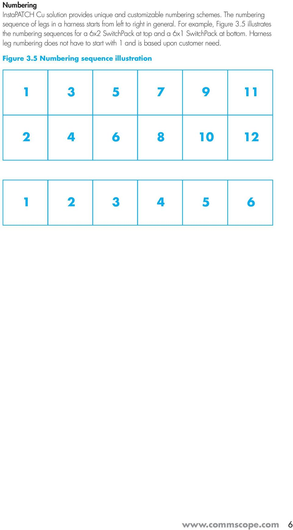 5 illustrates the numbering sequences for a 6x2 SwitchPack at top and a 6x1 SwitchPack at bottom.