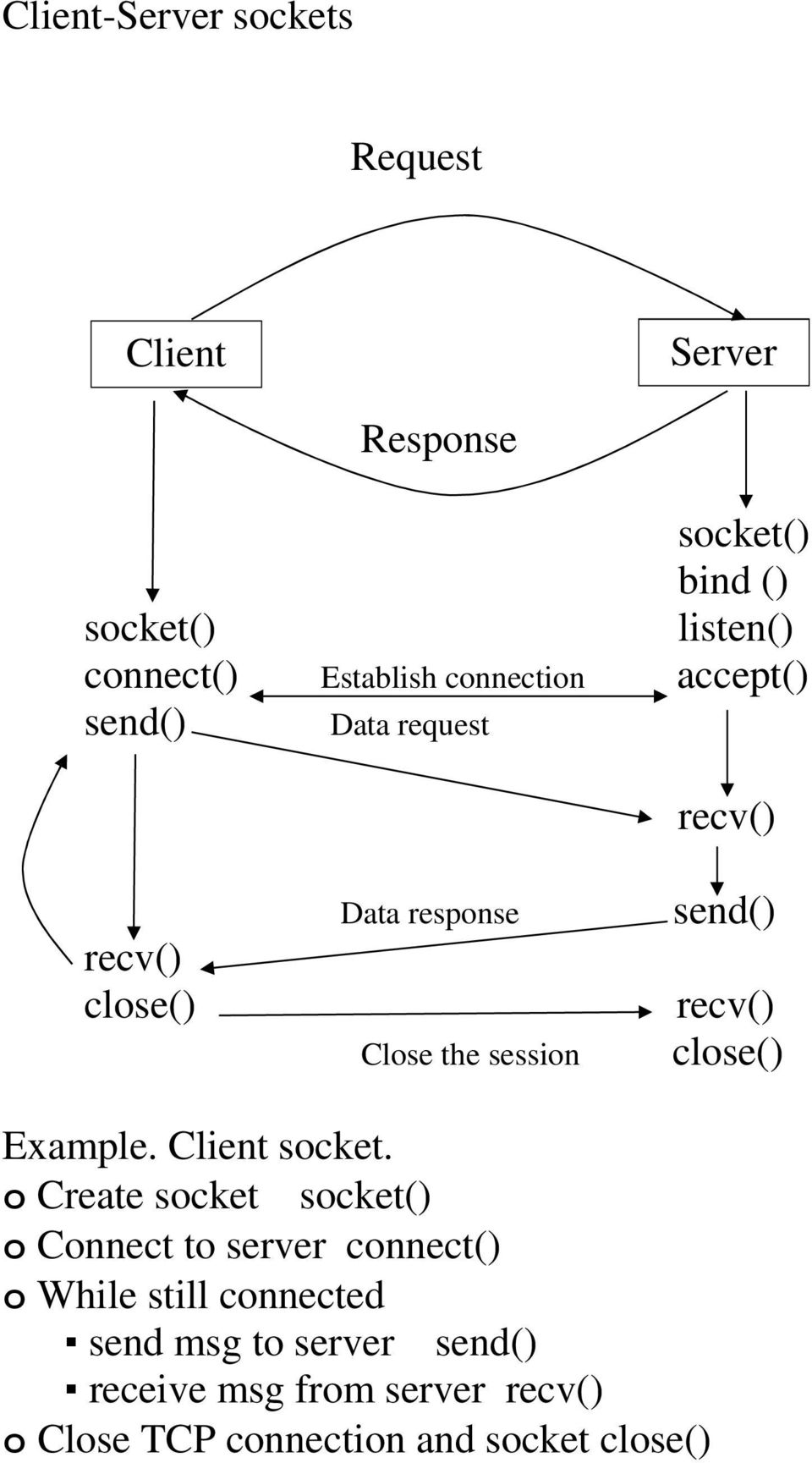 send() recv() close() Example. Client socket.