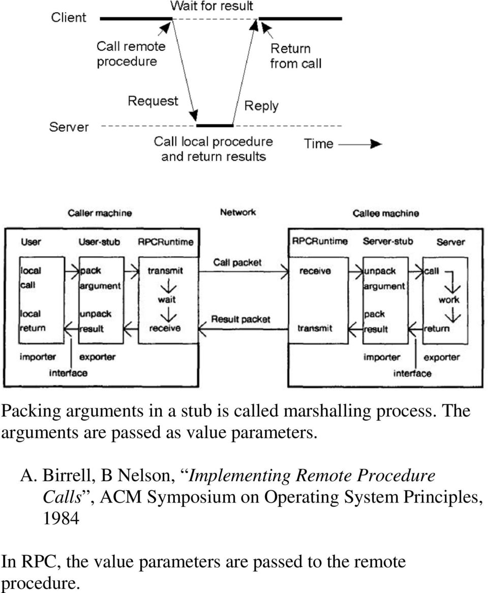 Birrell, B Nelson, Implementing Remote Procedure Calls, ACM Symposium