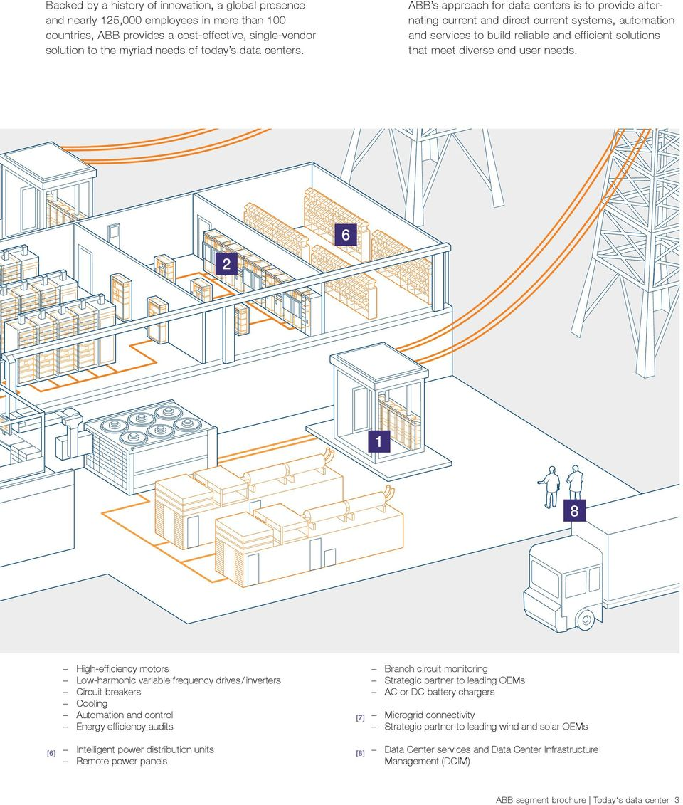 ABB s approach for data centers is to provide alternating current and direct current systems, automation and services to build reliable and efficient solutions that meet diverse end user needs.